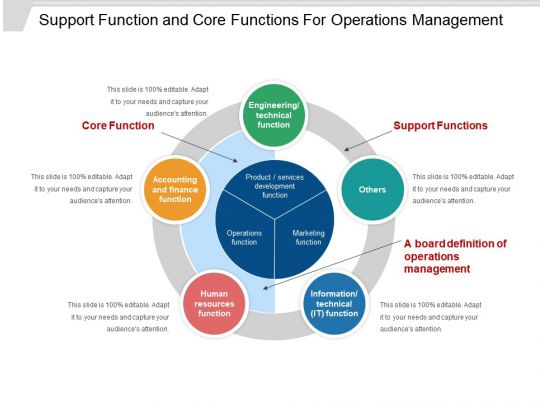support function and core functions for operations management