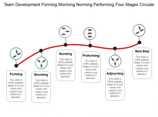 team development forming storming norming performing four