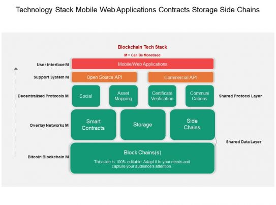 technology stack mobile web applications contracts storage