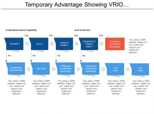 temporary advantage showing vrio framework with sustained