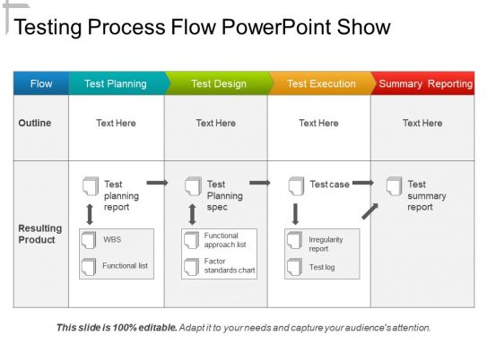 Testing Process Flow Powerpoint Show Template Presentation