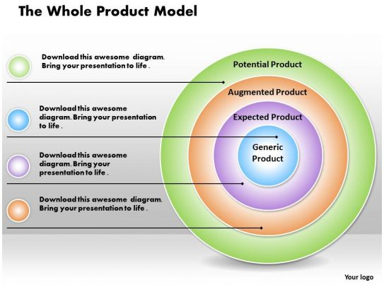 The Whole Product Model Powerpoint Presentation Slide