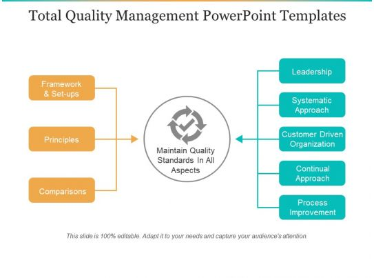 Total quality management thesis