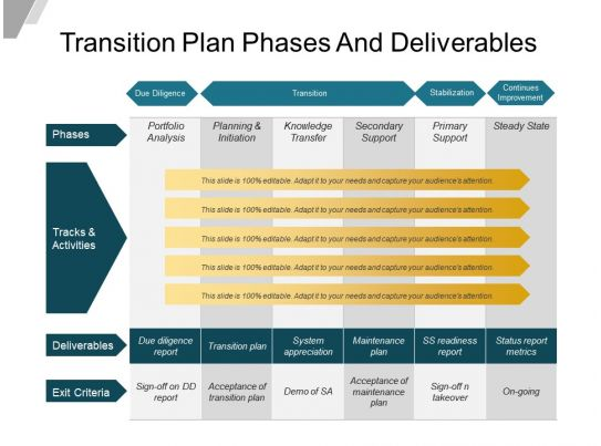 transition plan phases and deliverables powerpoint slide