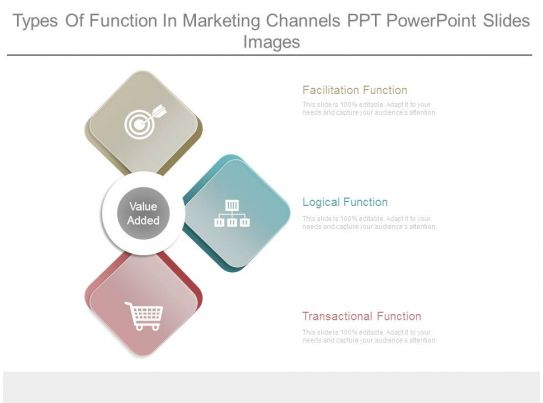 functions and types of channels of Types of marketing channels - download as powerpoint presentation (ppt / pptx), pdf file (pdf), text file (txt) or view presentation slides online.