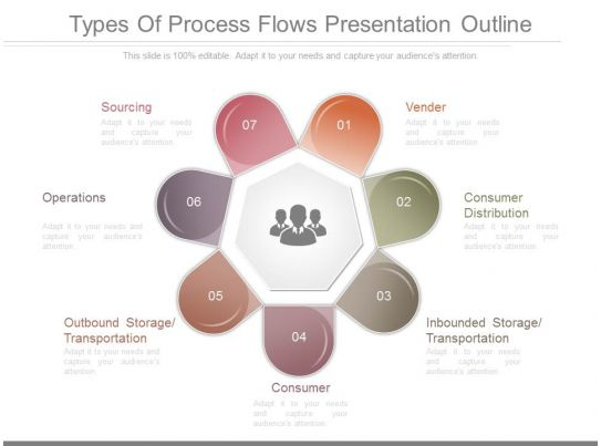 Kinds of powerpoint