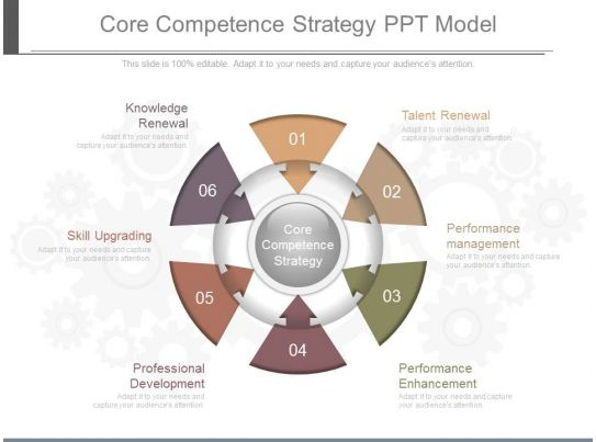 "sainsbury s core competence Core competencies also contribute substantially to the benefits a company's  ""the core competence of the corporation"" harvard business review, may 1990, pp."