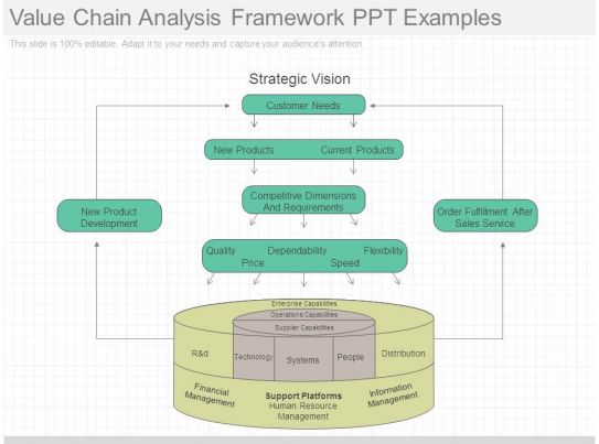 value chain analysis framework ppt examples