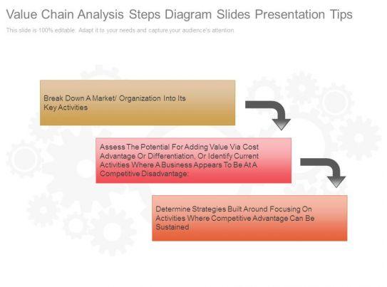 value chain analysis steps diagram slides presentation tips