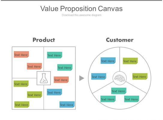 Value Proposition Canvas Ppt Slides Ppt Images Gallery