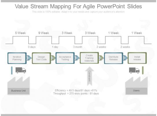 value stream map template powerpoint value stream mapping for agile powerpoint slides