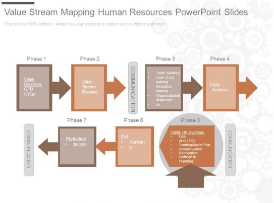Value Stream Mapping Human Resources Powerpoint Slides