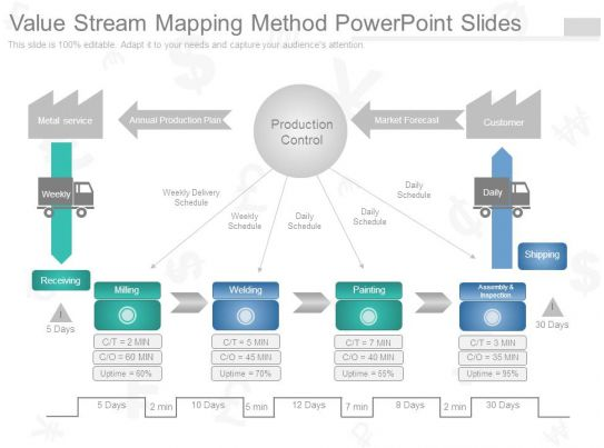 value stream map template powerpoint value stream mapping method powerpoint slides