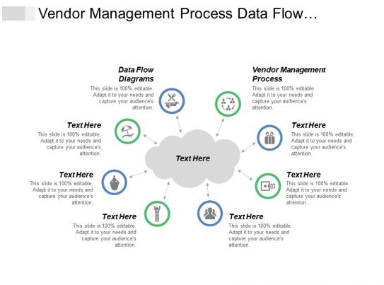 vendor management process data flow diagrams business