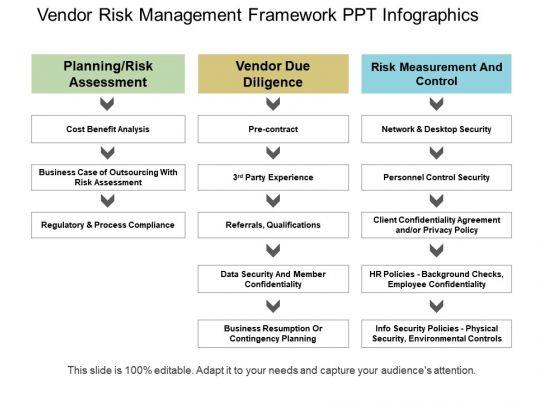 vendor risk management framework ppt infographics templates powerpoint slides ppt. Black Bedroom Furniture Sets. Home Design Ideas