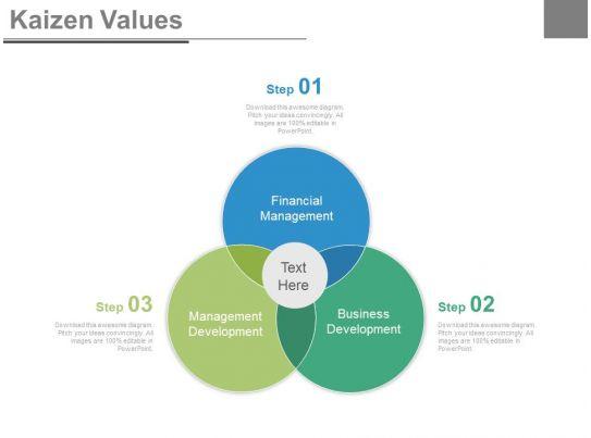 venn diagram for kaizen values analysis powerpoint slides