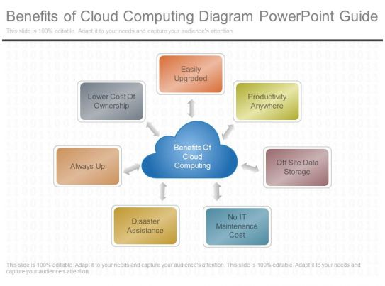 view benefits of cloud computing diagram powerpoint guide