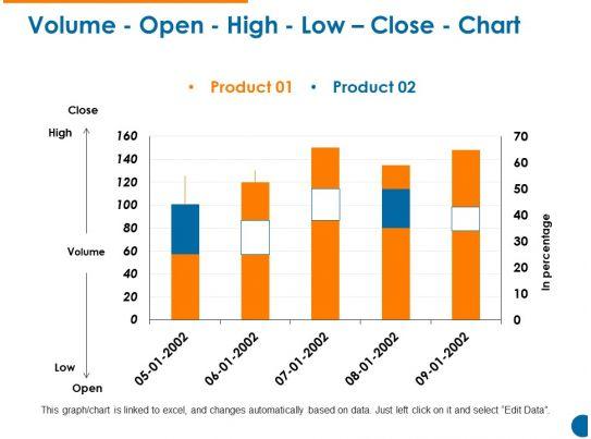 Open high low close data forex
