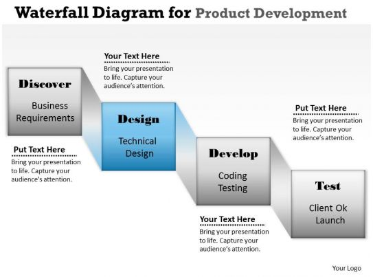Waterfall diagram powerpoint template slide powerpoint for Waterfall development strategy