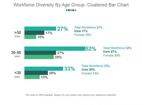 workforce diversity by age group clustered bar chart