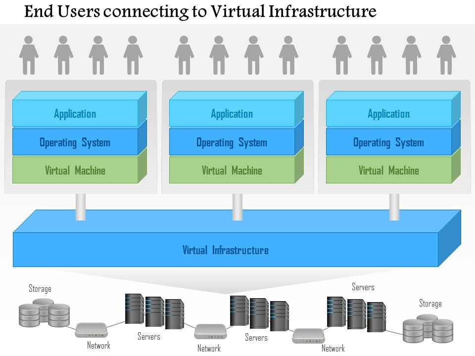 0115_end_users_connecting_to_a_virtual_infrastructure_ppt_slide_Slide01