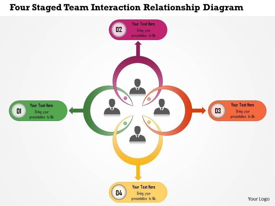four staged team interaction relationship diagram powerpoint       four staged team interaction relationship diagram powerpoint template slide
