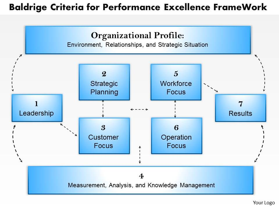 0314 baldrige criteria for performance excellence frame work