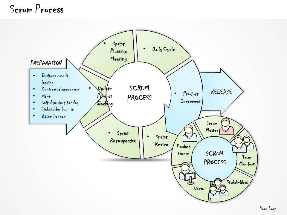 Scrum Diagram Ppt Ppt Diagram Scrum Process