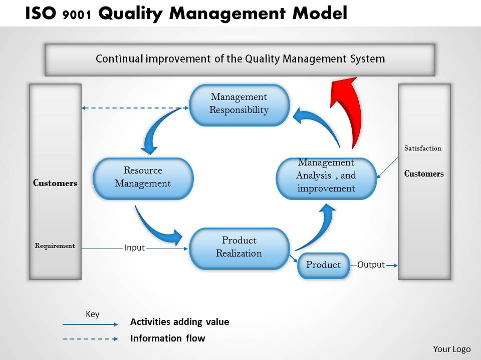 0314 iso 9001 quality management model powerpoint presentation, Modern powerpoint