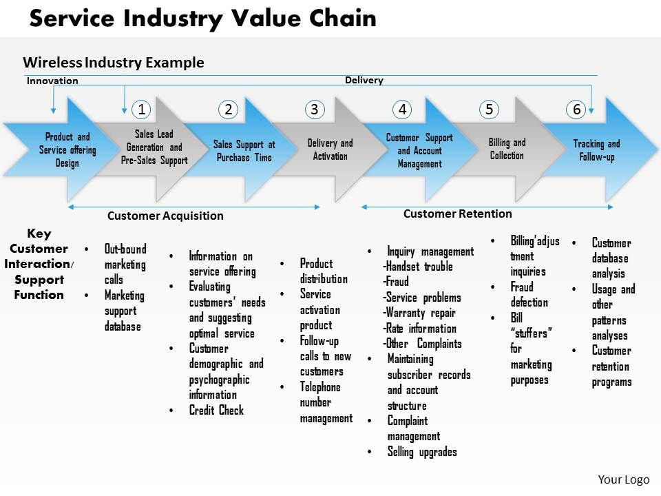 music value chain Music creators in the digital age pierre-é  built on an exploitative  value chain that undervalues the musical works which drive their.