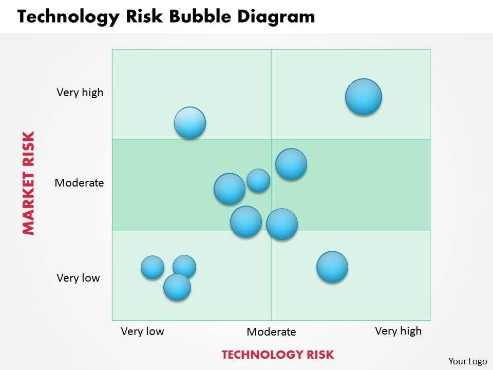 0314 technology risk bubble diagram powerpoint presentation 0314technologyriskbubblediagrampowerpointpresentationslide01 0314technologyriskbubblediagrampowerpointpresentationslide02 ccuart Choice Image