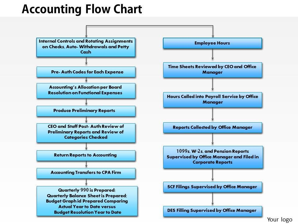 0414 Accounting Flowchart Powerpoint Presentation PowerPoint Slide