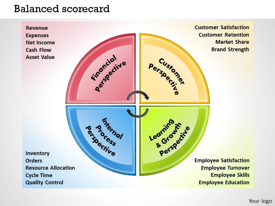 Balance Scorecard Powerpoint Templates, Presentation Slides