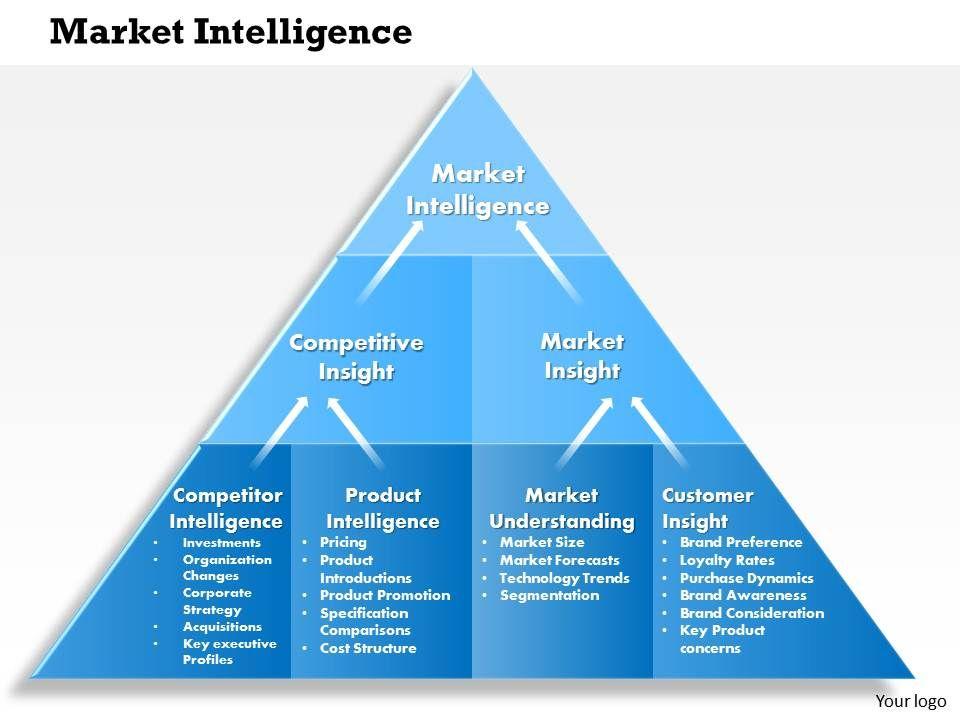 Nice business intelligence powerpoint template photos business templates 0414 market intelligence powerpoint presentation powerpoint friedricerecipe Choice Image