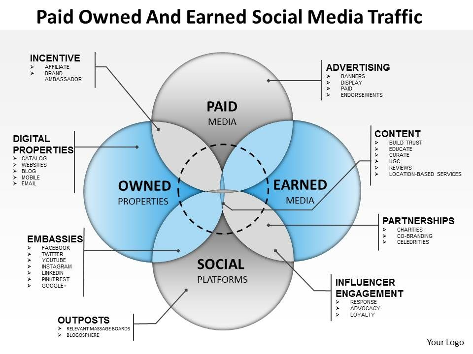 0414_paid_owned_and_earnedsocial_media_traffic_powerpoint_presentation_Slide01