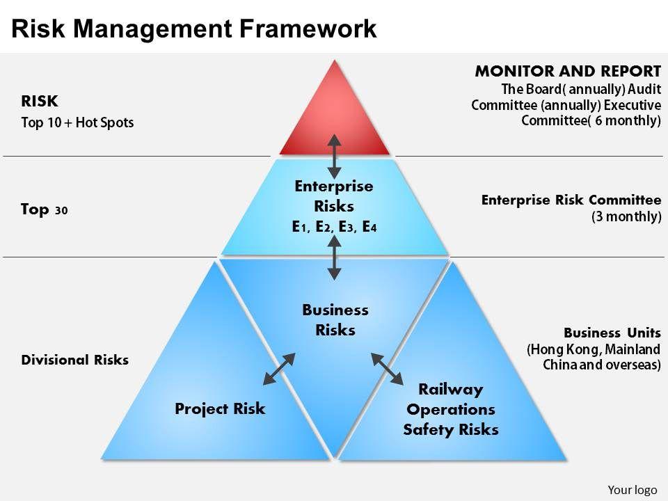 0414 Risk Management Powerpoint Presentation | Template Presentation ...