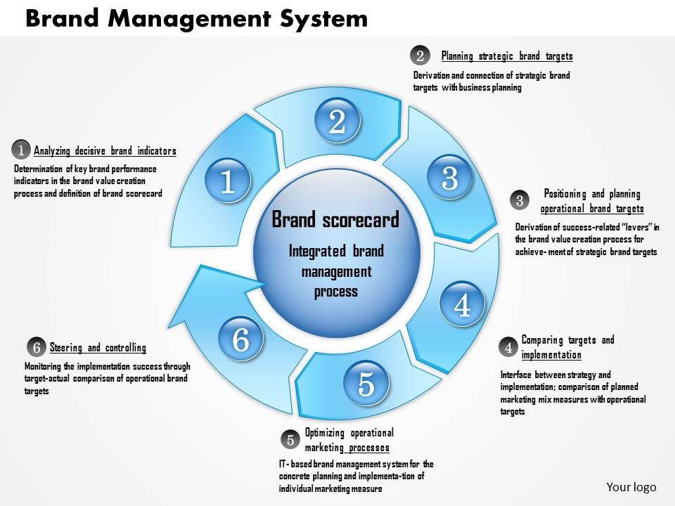 0514 Brand Management System Powerpoint Presentation Powerpoint Presentation Templates Ppt Template Themes Powerpoint Presentation Portfolio