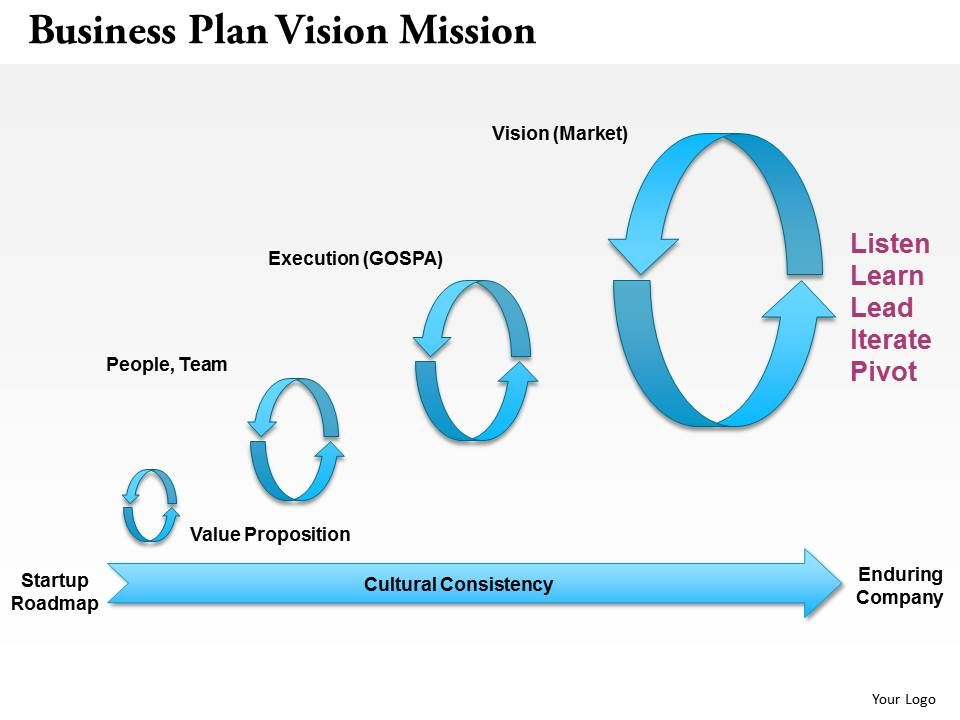 Vision for business plan
