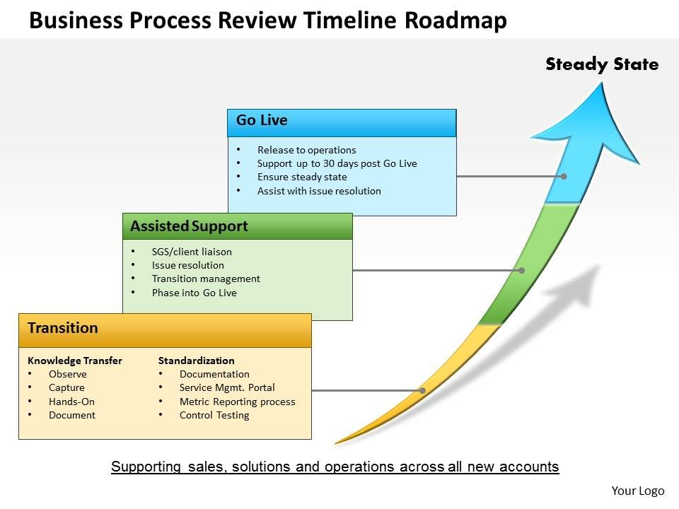 design review process template - 0514 business process review timeline roadmap powerpoint