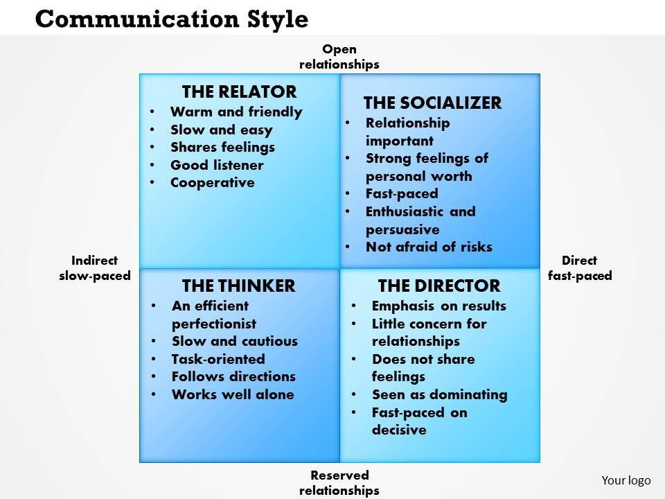 0514 Communication Styles Powerpoint Presentation | Templates ...