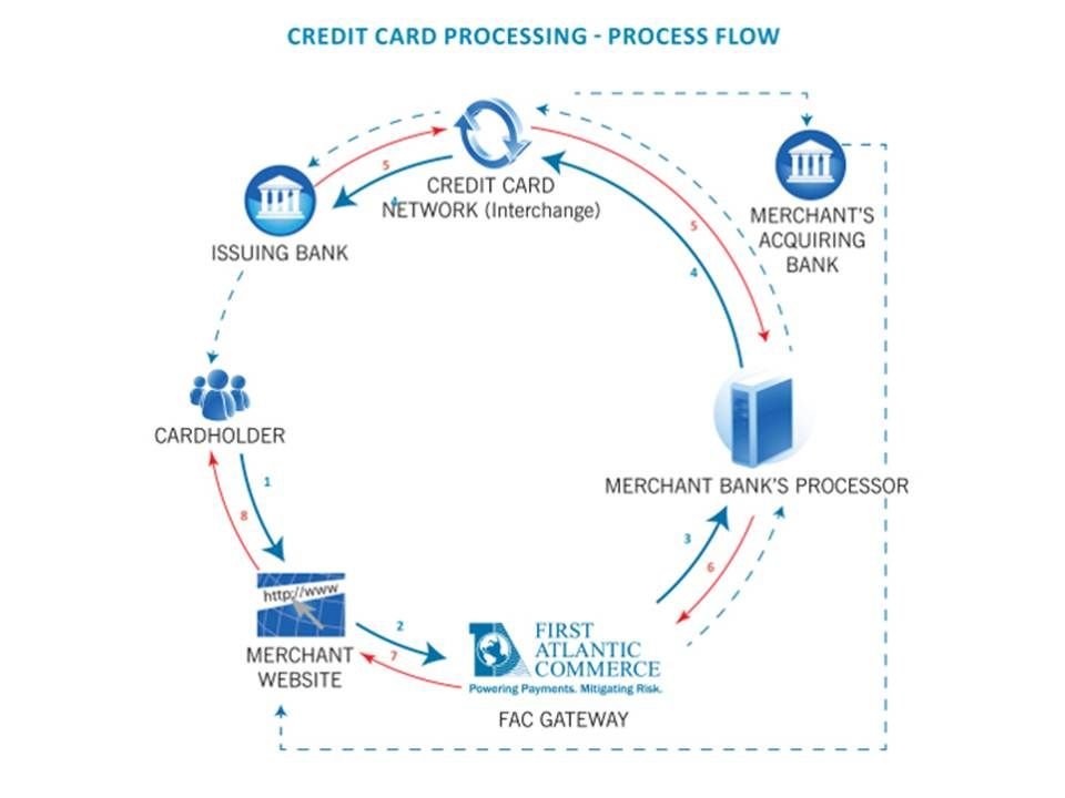 0514 Credit Card Processing Flow Chart Powerpoint
