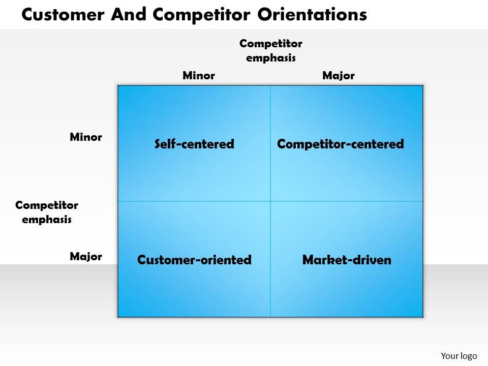 0514 customer and competitor orientations powerpoint presentation, Modern powerpoint