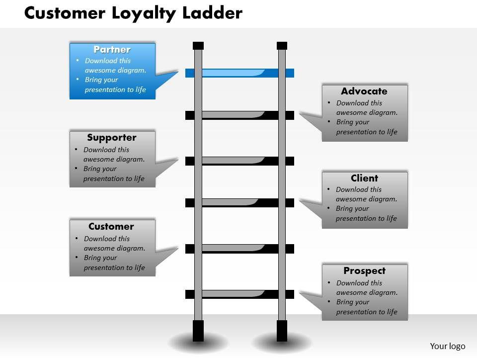 0514 Customer Loyalty Ladder Powerpoint Presentation Powerpoint Presentation Sample Example Of Ppt Presentation Presentation Background