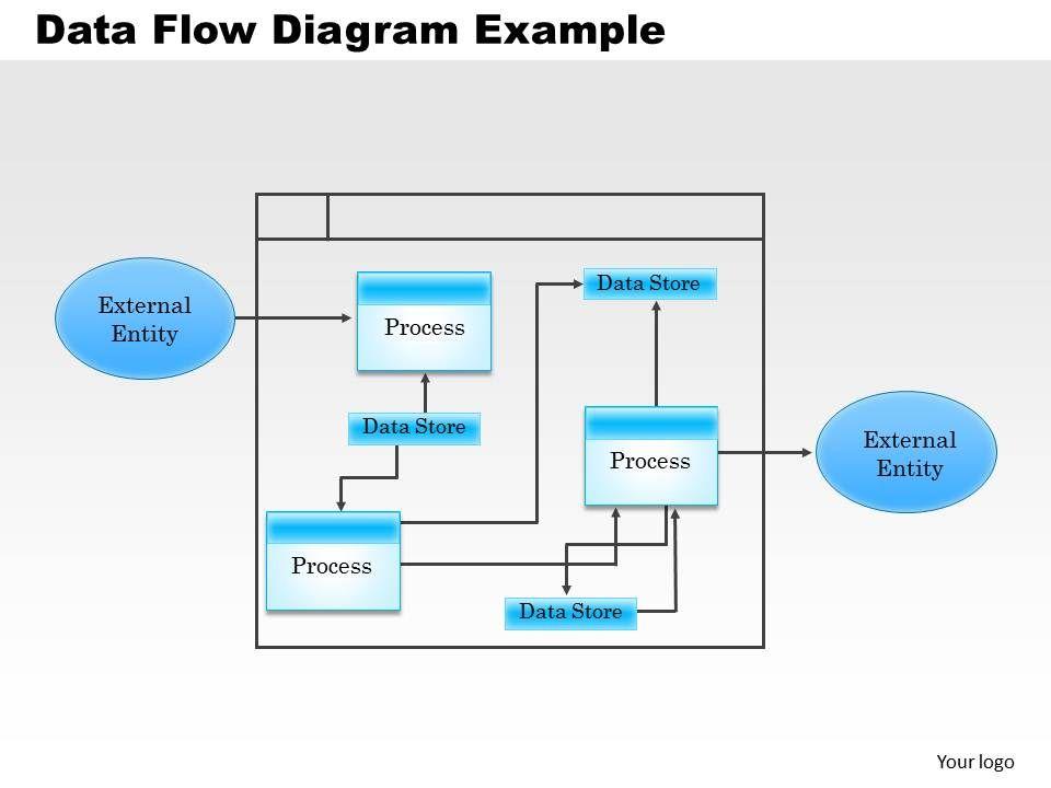 0514 Data Flow Diagram Example Powerpoint Presentation