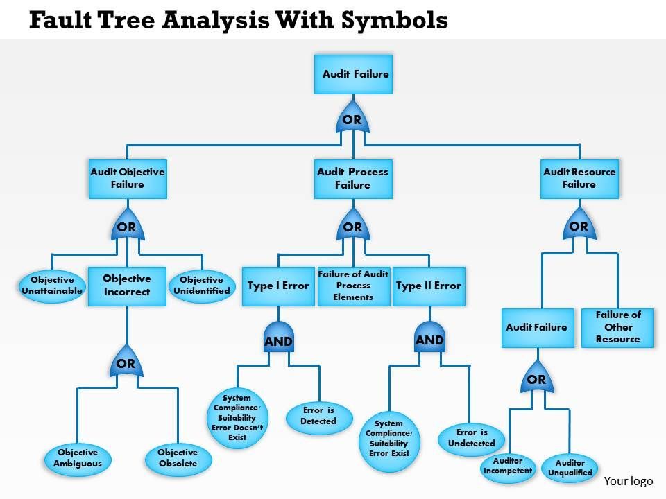 0514 Fault Tree Analysis With Symbols Combine Both Into 1 ...