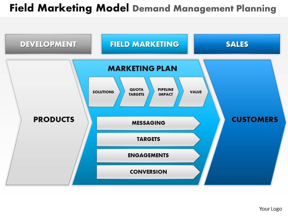 0514 Field Marketing Model Demand Management Planning Powerpoint