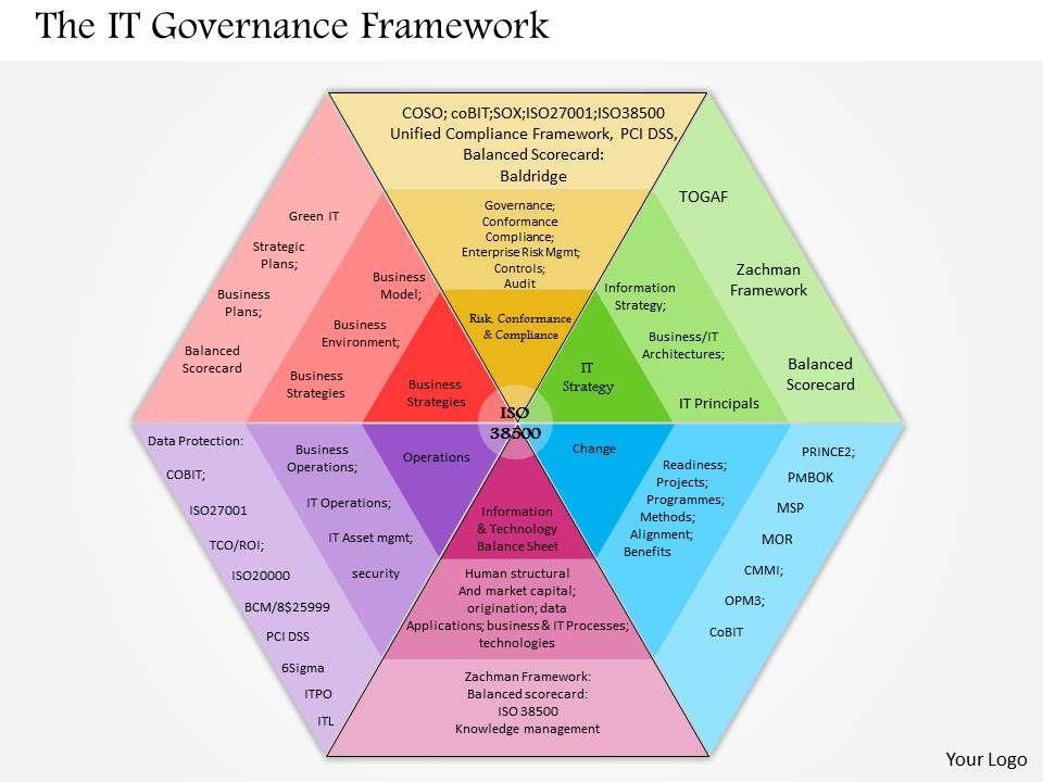 0514_it_governance_framework_powerpoint_presentation_Slide01