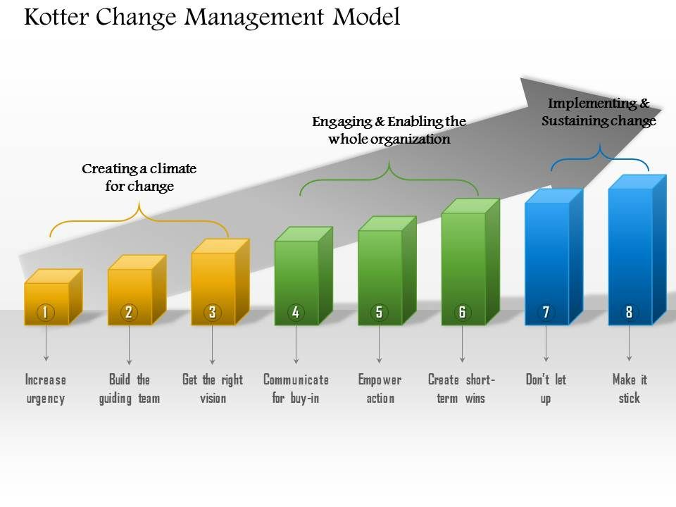 kotter s 6 steps in change management A comparison between lewin´s and kotter´s models of change  kurt lewin developed a change model involving three steps: unfreezing,  (6) joulukuu (1.