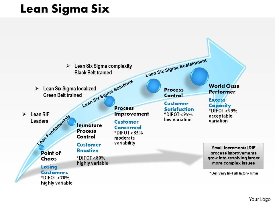 Lean Sigma Six Powerpoint Presentation PowerPoint Templates - Lean roadmap template