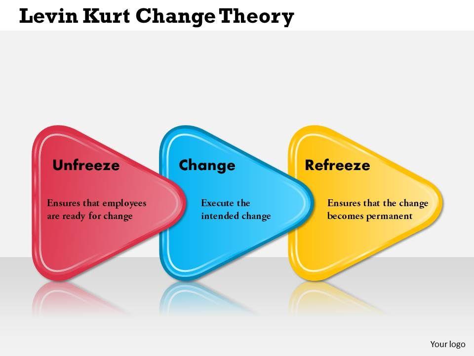 Kurt Lewin Change Theory